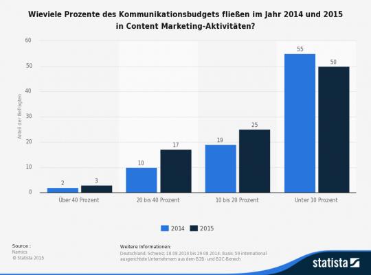 statistic_id437509_umfrage-zum-anteil-von-content-marketing-am-kommunikationsbudget-von-unternehmen-2014